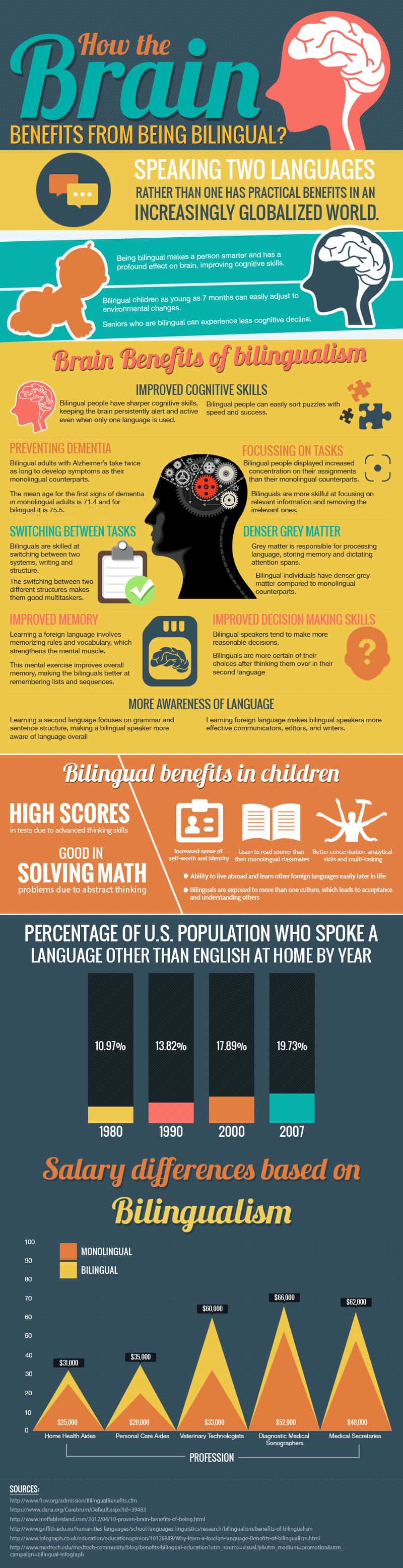 how-the-brain-benefits-from-being-bilingual-infographic-Languages-good for your brain